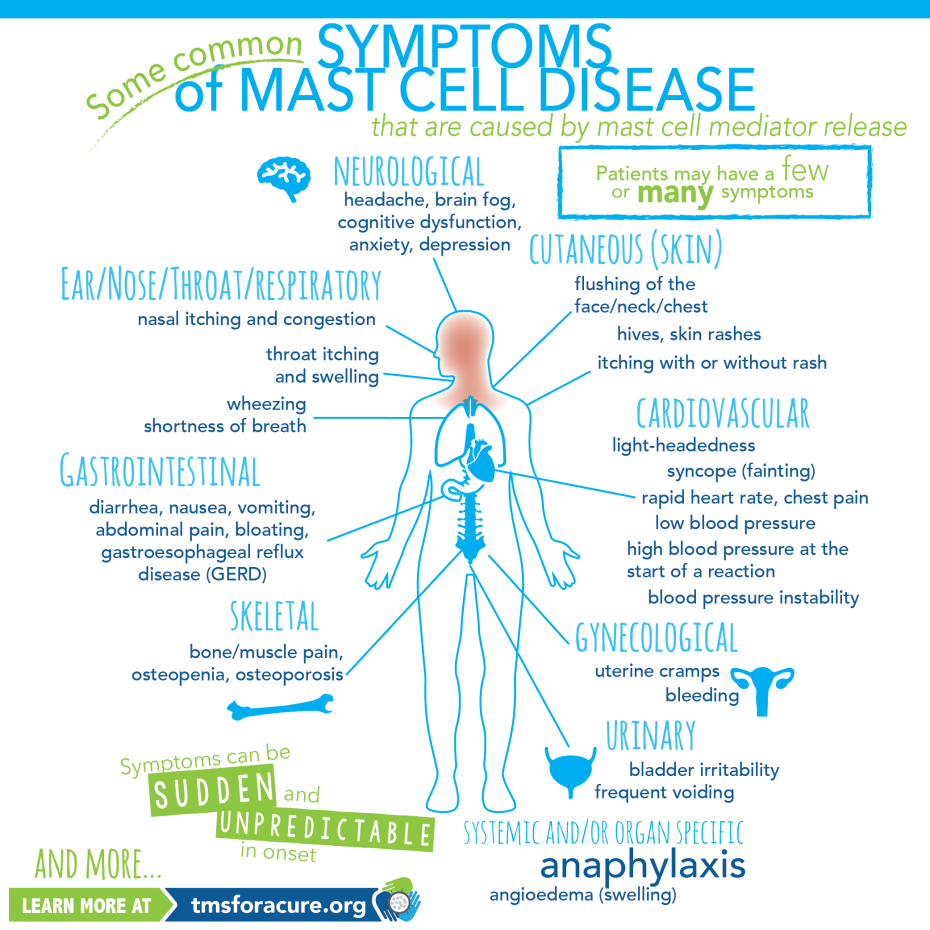 Mast-Cell-Disease-Symptoms-Infographic