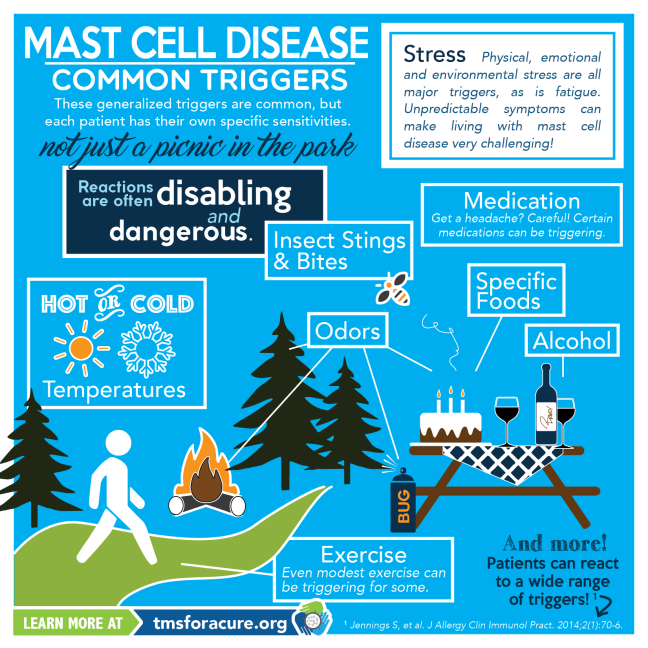 Mast-Cell-Disease-Triggers-Infographic